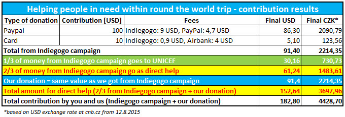 Helping people in need within round the world trip - contribution results