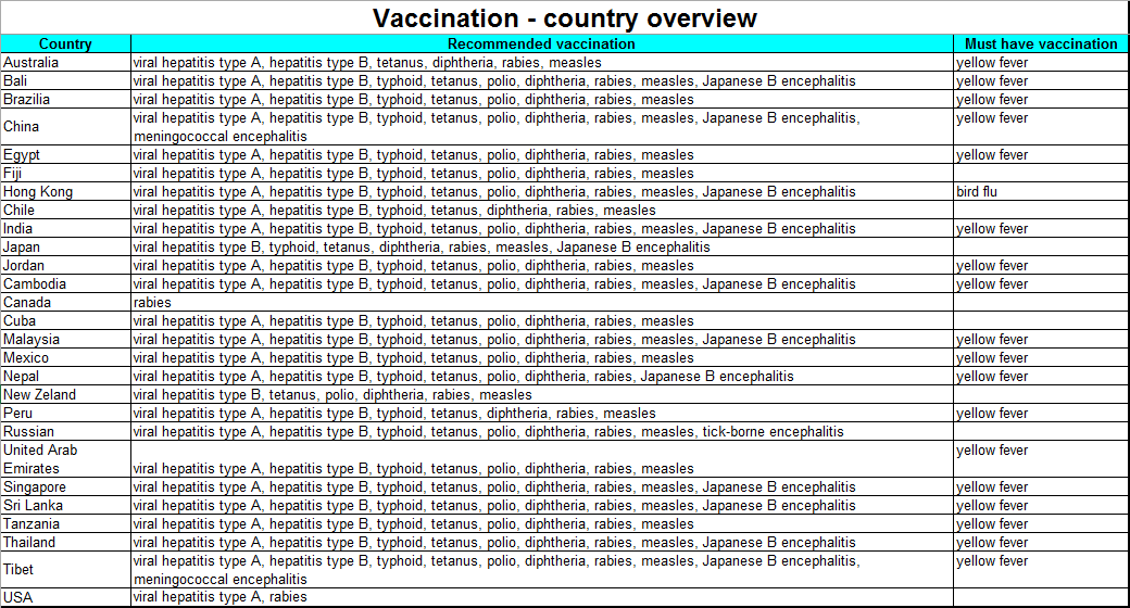 Vaccination - Country overview